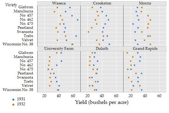 Barley data graph