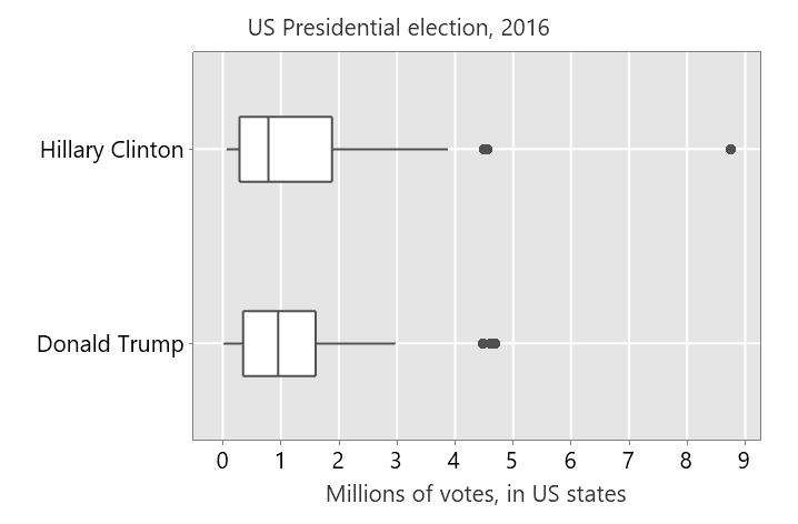 Boxplot US 2016