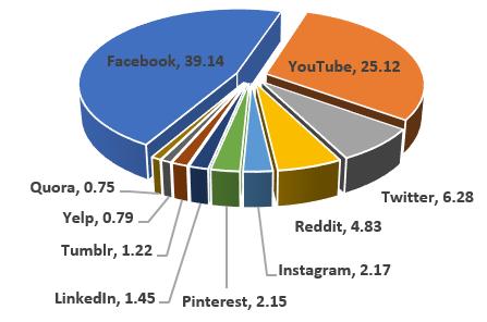 Bad pie chart