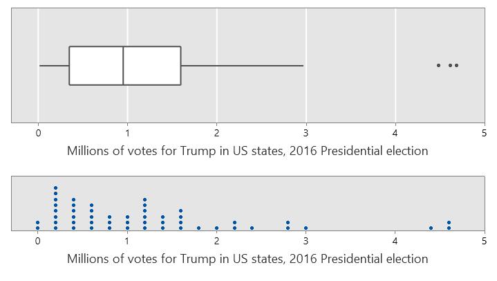 graph Trump 1