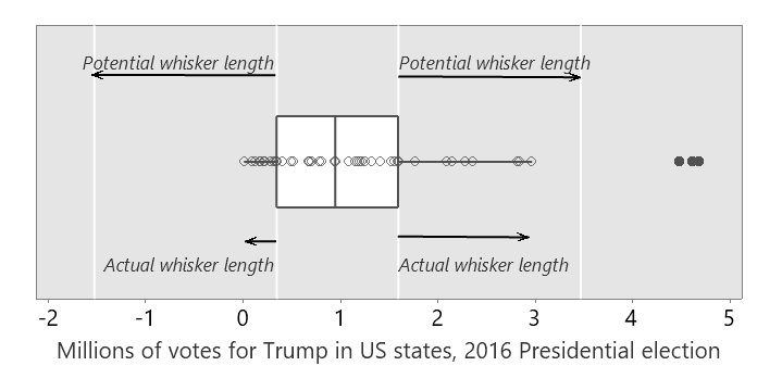 box plot Trump 2