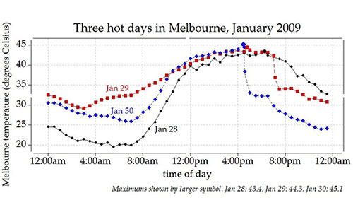 Graph of hot days in 2009